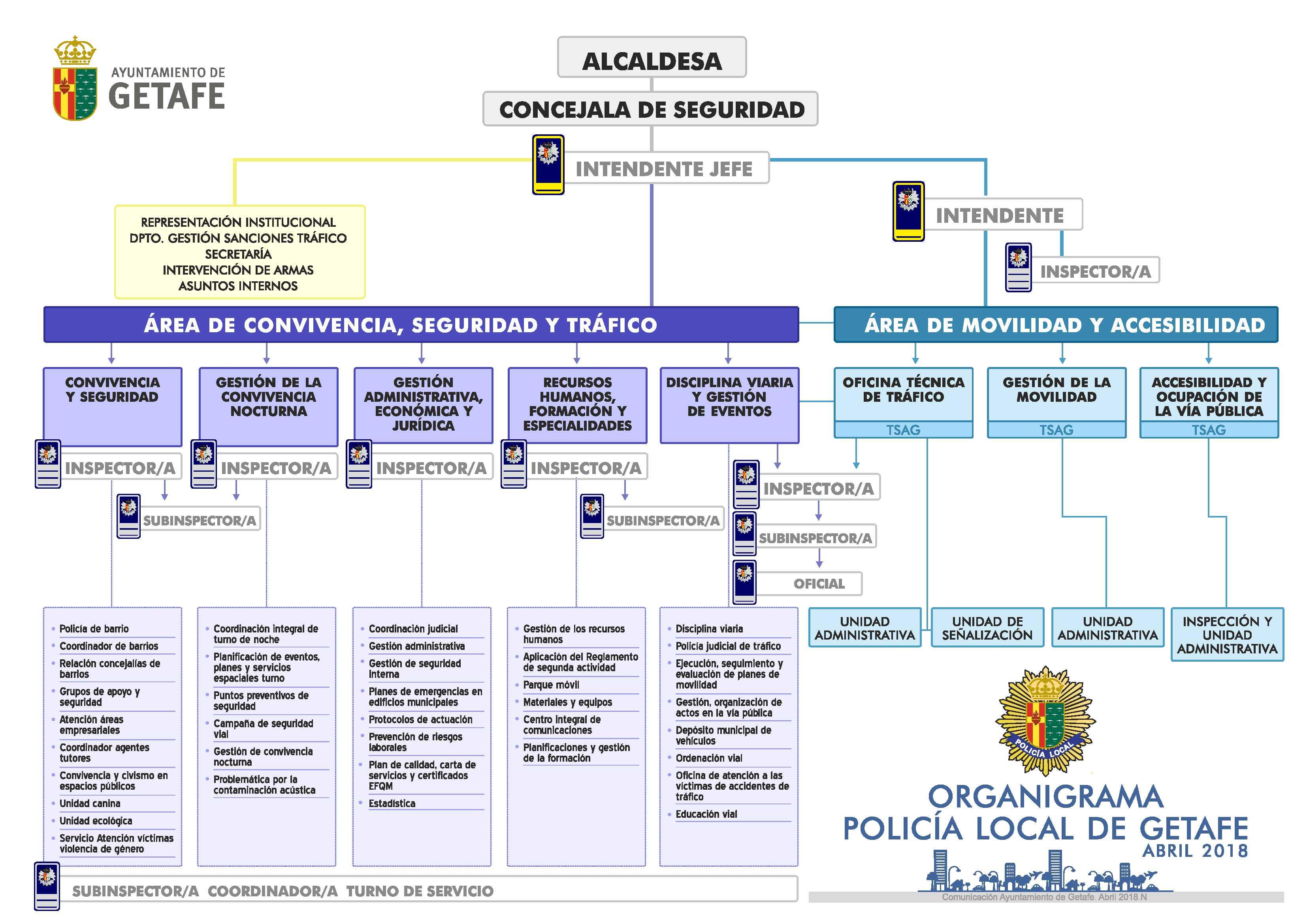 organigrama Policía Local